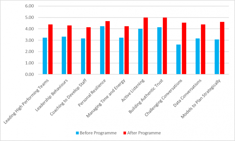 Chart showing raised confidence among pastoral leaders after programme