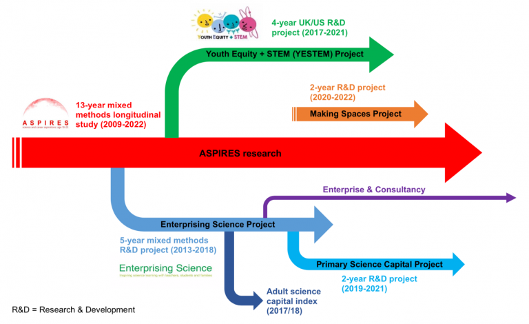 Science Capital Research project overview