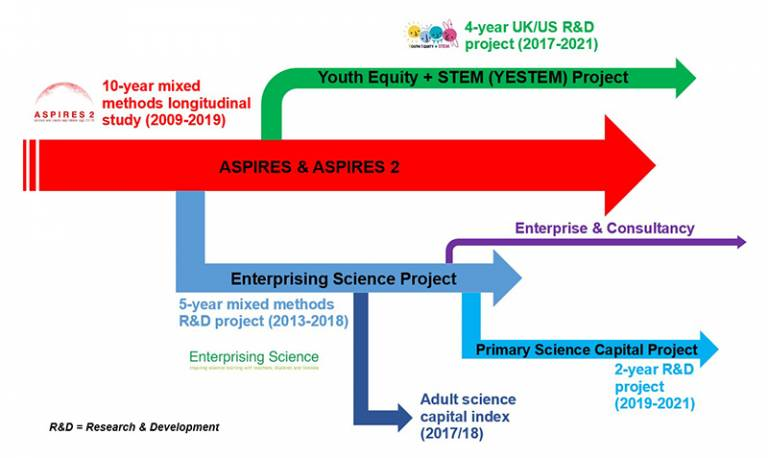 Infographic showing Science Capital project overview