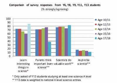 Comparison of survey responses from years 6, 8, 9, 11, and 13 students