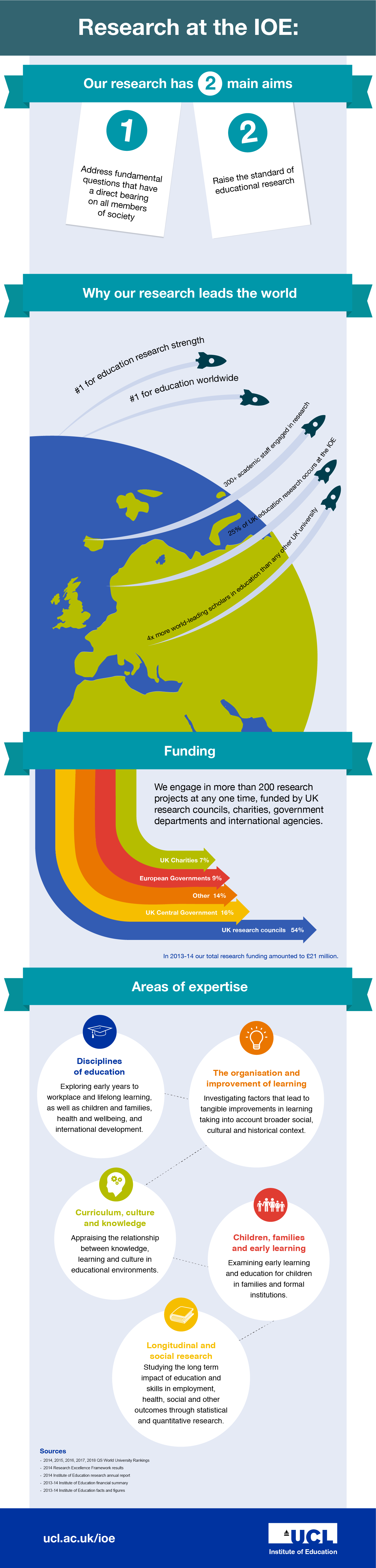 Research at the UCL Institute of Education infographic