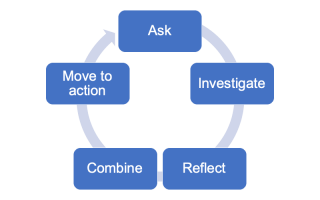 Ask - Investigate - Reflect - Combine - Move to action