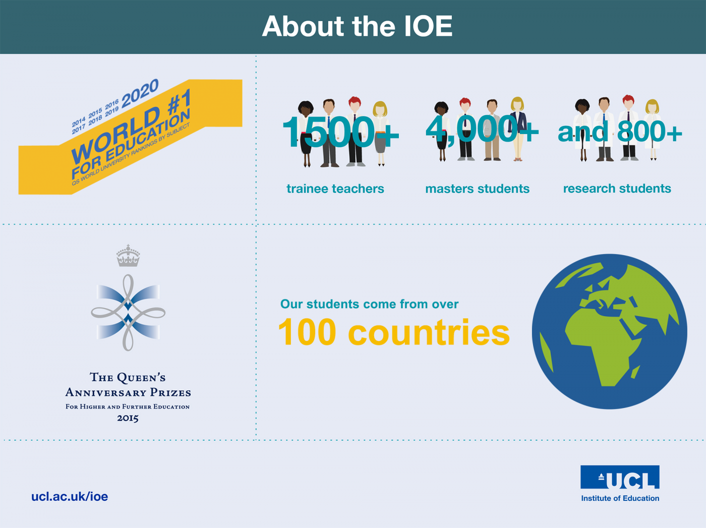 About the IOE
