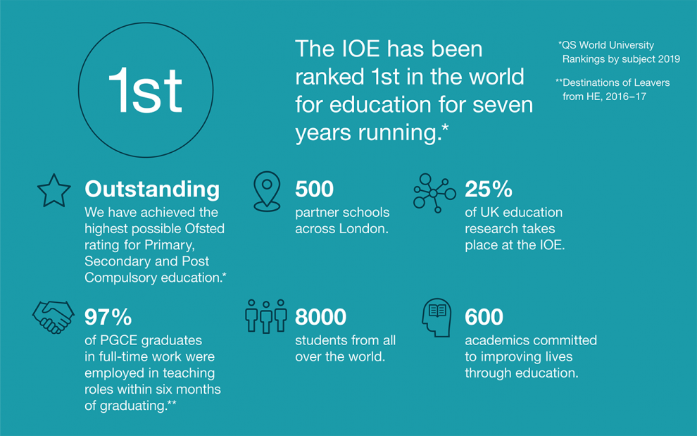 The IOE has been ranked 1st in the world for education for eight years running