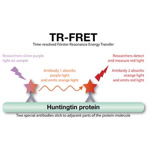 TR-Fret