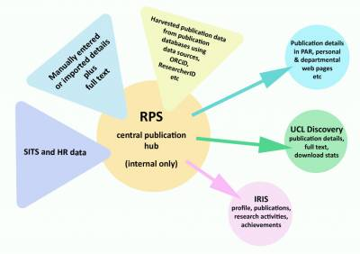 Systems that feed in to RPS and systems to which RPS data is pushed out…