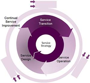 ITIL life cycle diagram…