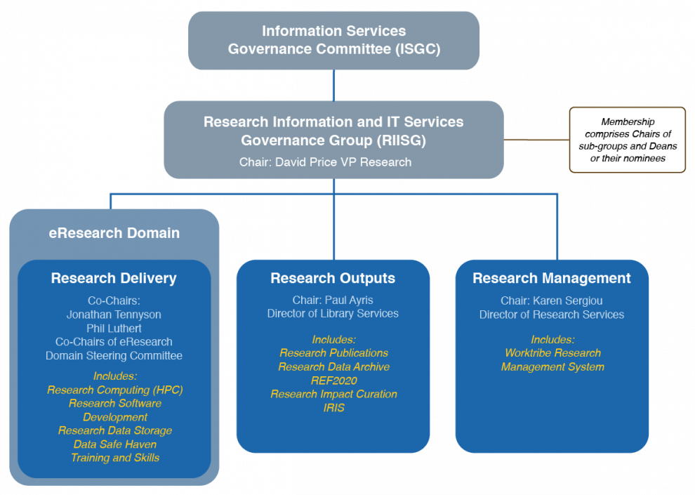 Research IT Governance model