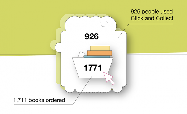 2020 Annual Report infographic for click and collect. Details in previous text.