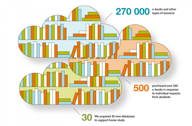 2020 Annual Report decorative infographic for online resources. Details in previous text.