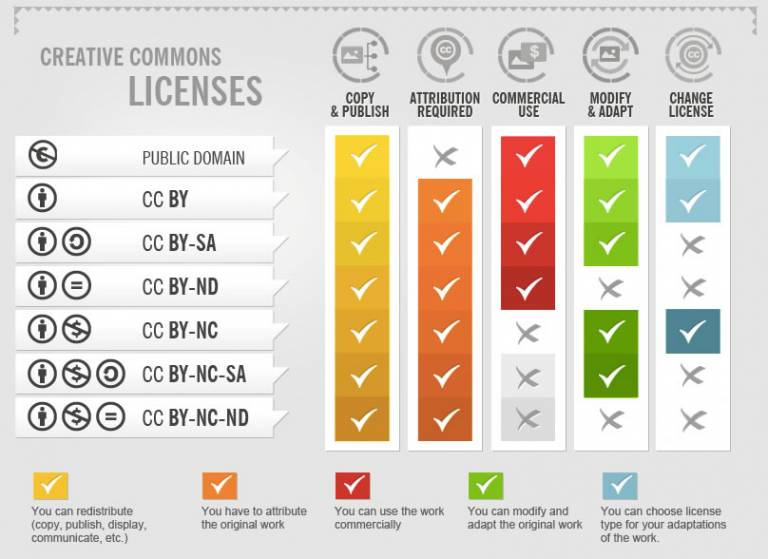 Creative Commons licences