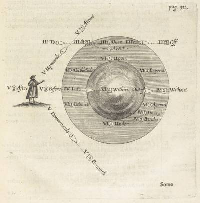 Diagram of showing prepositions from 'An essay towards a real character, and a philosophical language' by John Wilkins. Shelfmark: STRONG ROOM QUARTO 596 b