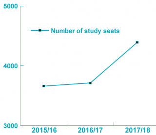 Graph showing increase in library study space
