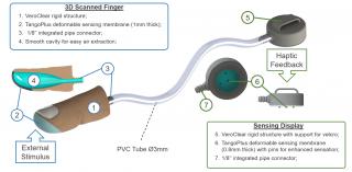 diagram of haptic feedback illustration