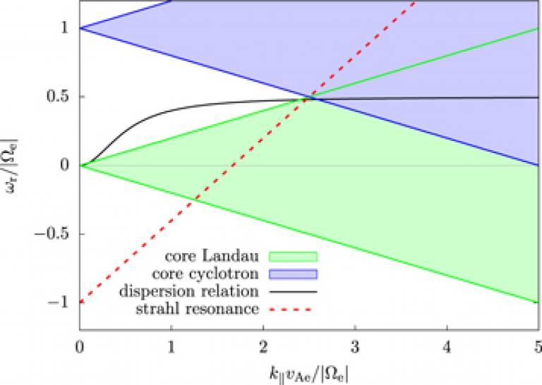 Dispersion relation and resonance conditions for the FM/W mode with θ = 60° in the low-βc case.