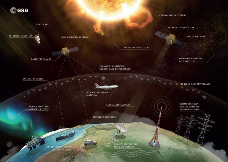 Effects of Space Weather - credit ESA