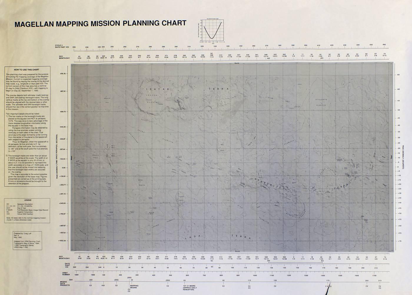 Magellan planning chart…
