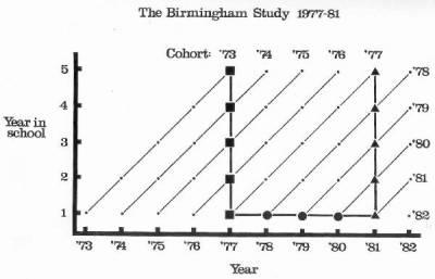 Birmingham Study Design