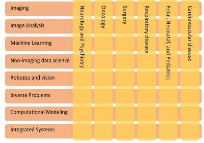 CMIC research areas
