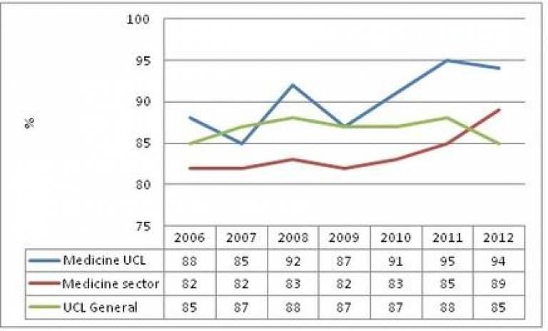 NSS graph…
