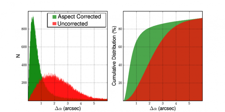 Distribution of offsets between sources and their best matches in USNO-B1.0 before astrometric correction.