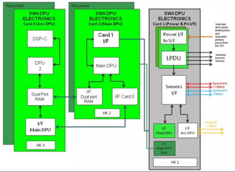 Block diagram of the data processing unit