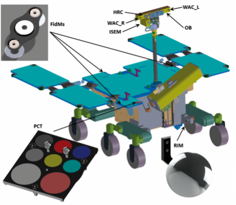 PanCam arrangement on the rover schematic