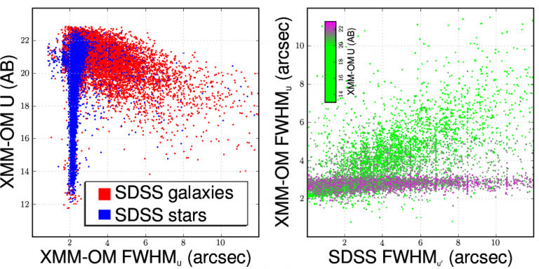 Comparing XMM-SUSS source extension measurements with SDSS