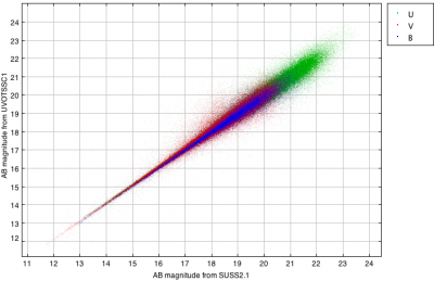 Comparing optical magnitudes from the XMM-SUSS2.1 and the UVOTSSC1