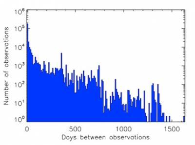 Histogram of time intervals between observations