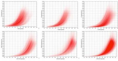 Magnitude errors plotted against AB magnitudes for all filters