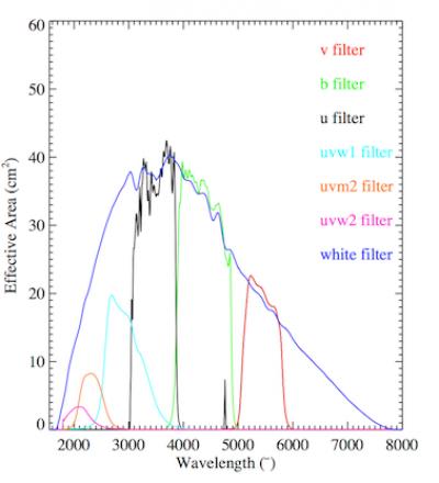 OM filter effective area curves