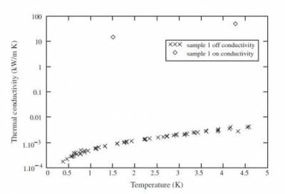 Tungsten thermal conductivity