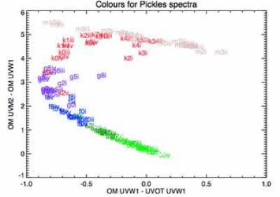 The effect of the shape of the UVW1 filter on simulated star colours: XMM-OM