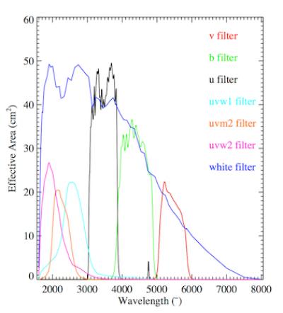 UVOT filter effective area curves