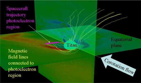 The interaction of Titan with Saturn's magnetosphere
