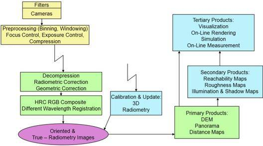 Data flow and operations scenario for ExoMars PanCam 3d vision processing