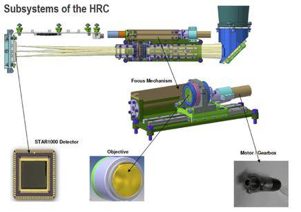 HRC subsystems
