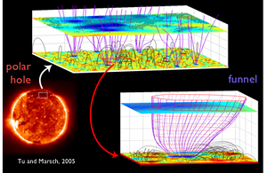 Illustration of the model proposed for the polar hole origin of the fast solar wind by Tu & Marsch (2005)