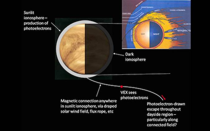 Schematic of the photoelectron observations in the Venus tail