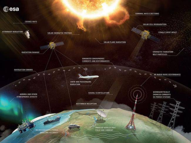 Space weather effects (ESA/Science Office)