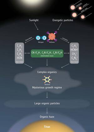 Titan's atmospheric chemistry