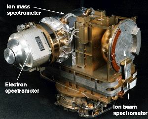 Cassini Plasma Spectrometer (CAPS)