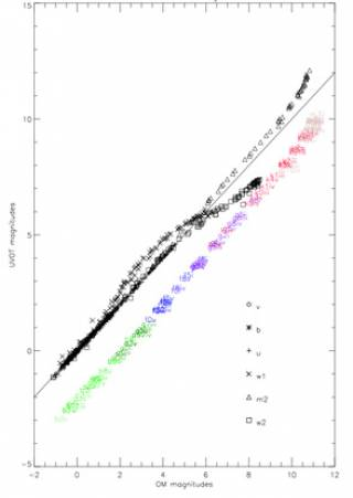 Comparing UVOT and OM magnitudes for simulated stars
