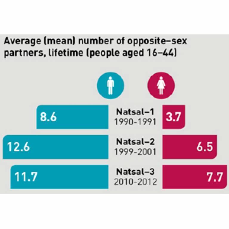 Natsal infographic