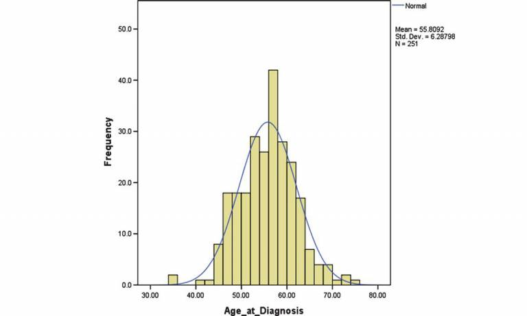 Graph showing distribution of age at dementia diagnosis.