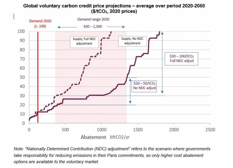 Graphic showing future supply and prices for voluntary carbon credits