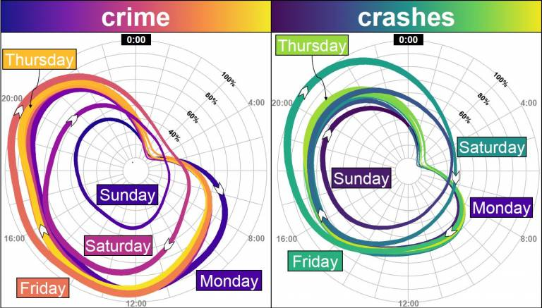 Diagram of crime versus crashes across a week