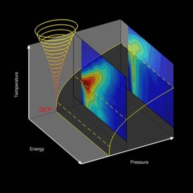Thermal and quantum routes to melting