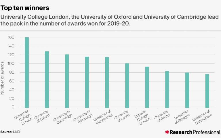 Research Professional graph showing the top ten recipients of UKRI funding in 2019-20